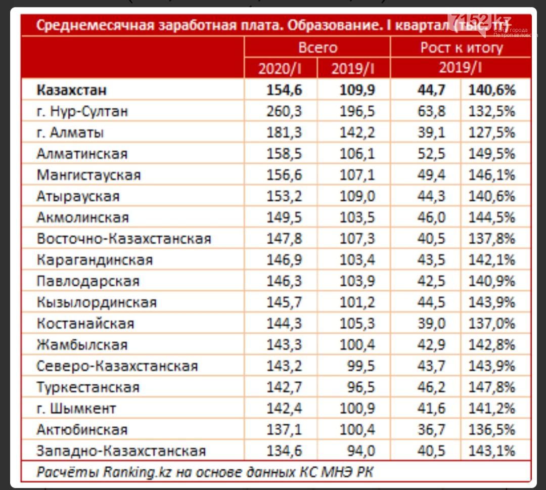 Часа казахстана учителя одного стоимость в тойота стоимость нормо центр часа